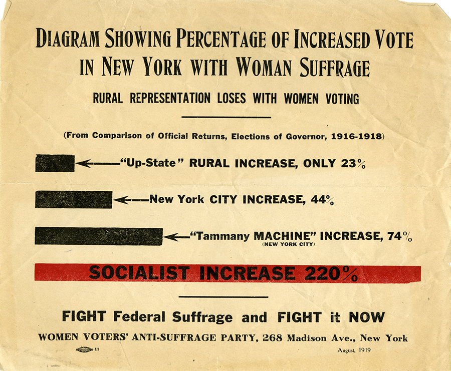 M 9 Box 51 Anti_Suffrage Diagram of increased vote in NY rsz.jpg